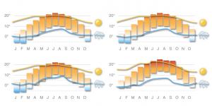 Grafik Diagramm Wetter von verschiednen Klimazonen
